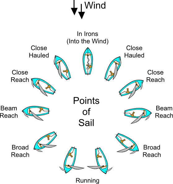 sailing_points_svg_hi
